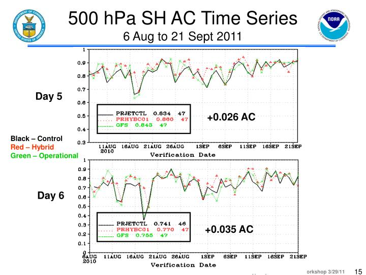 500 hPa SH AC Time Series