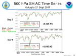 500 hpa sh ac time series 6 aug to 21 sept 2011
