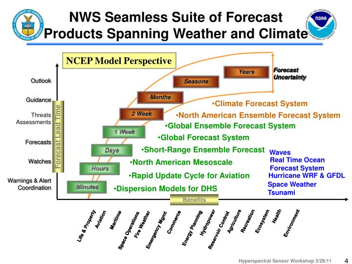 NWS Seamless Suite of Forecast