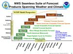 nws seamless suite of forecast products spanning weather and climate