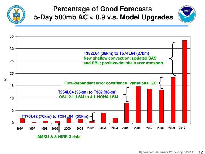 Percentage of Good Forecasts