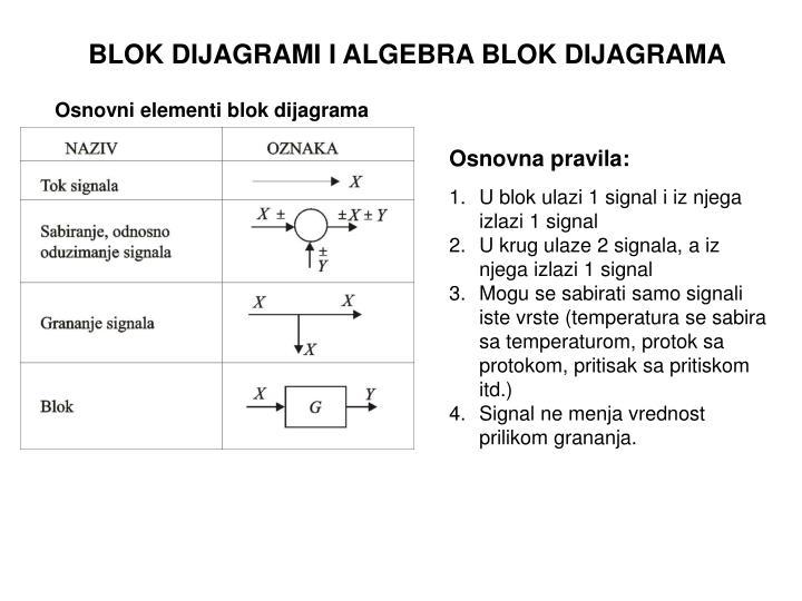 Osnovni elementi blok dijagrama