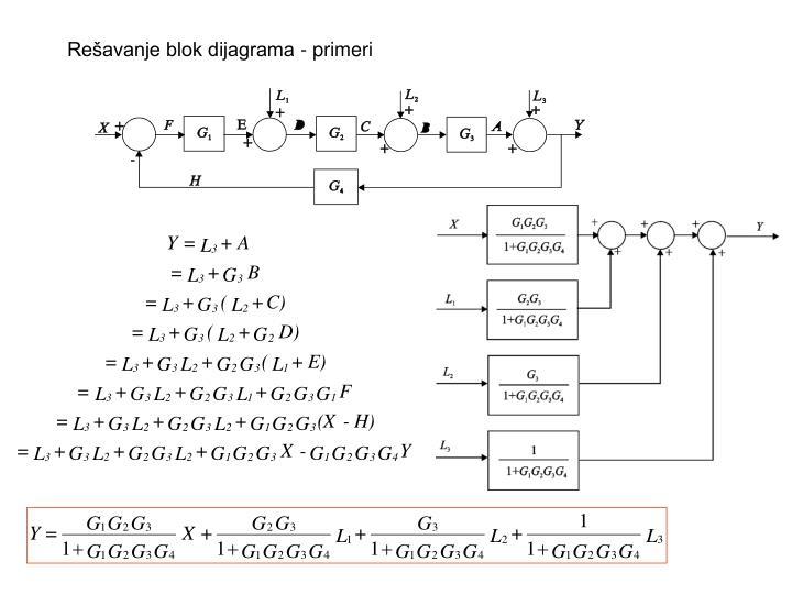 Rešavanje blok dijagrama -
