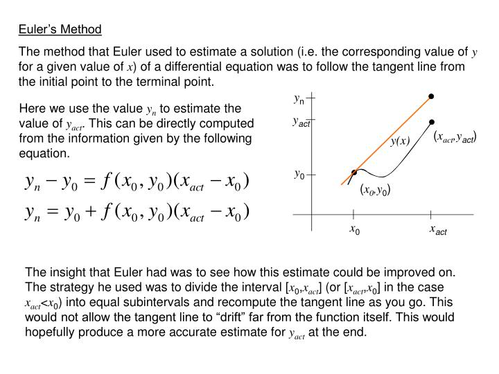 Euler's Method