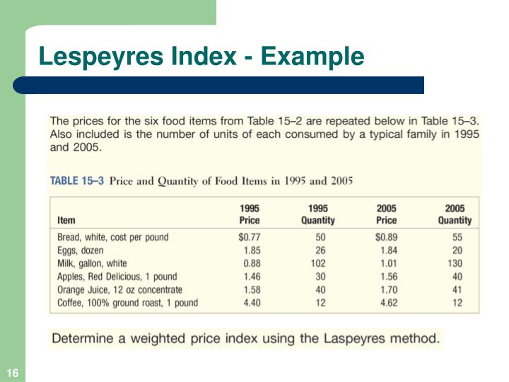 Lespeyres Index - Example