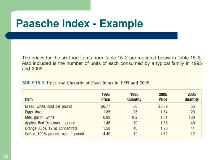 Paasche Index - Example