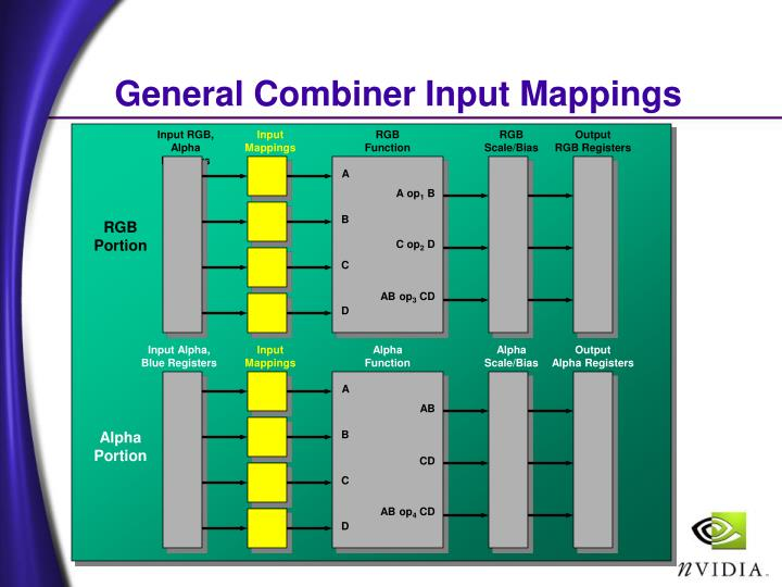 General Combiner Input Mappings