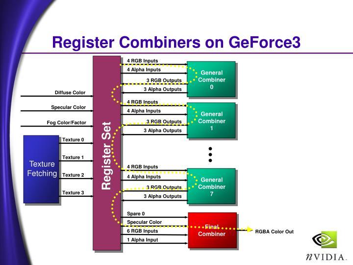 Register Combiners on GeForce3