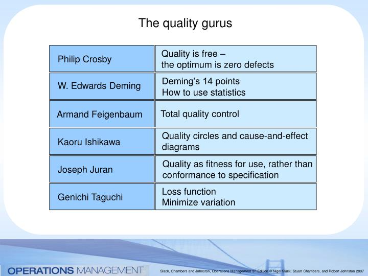 Quality is free –