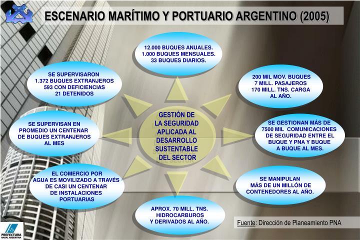 ESCENARIO MARÍTIMO Y PORTUARIO ARGENTINO (2005)