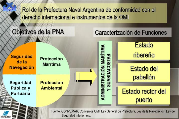 Rol de la Prefectura Naval Argentina de conformidad con el derecho internacional e instrumentos de la OMI