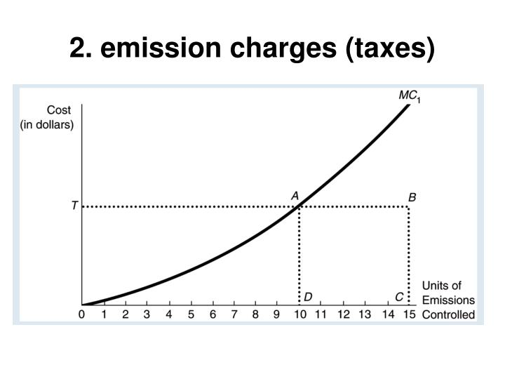 2. emission charges (taxes)