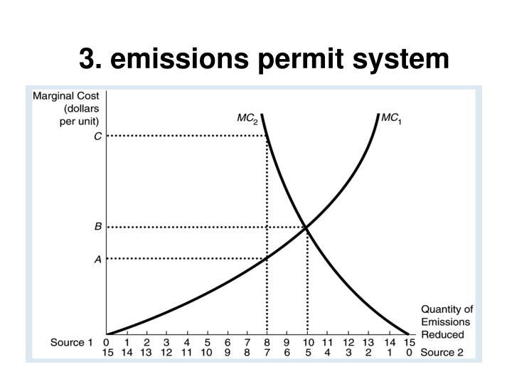 3. emissions permit system