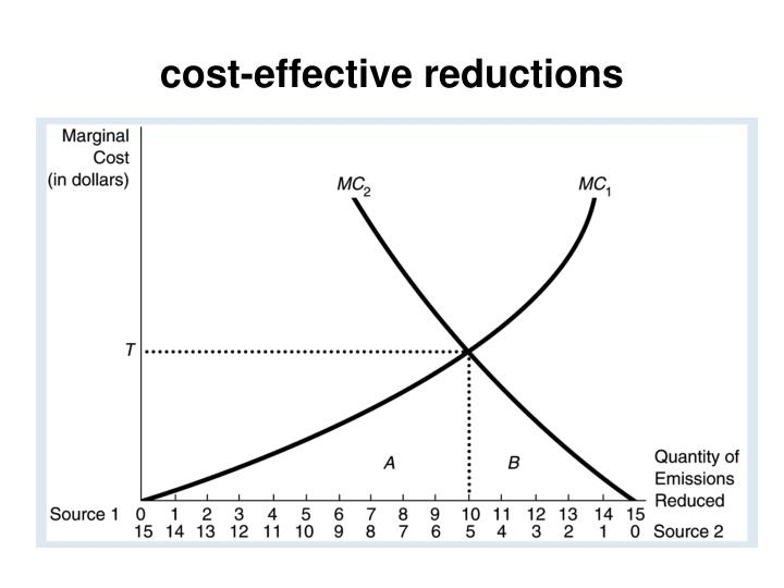 cost-effective reductions