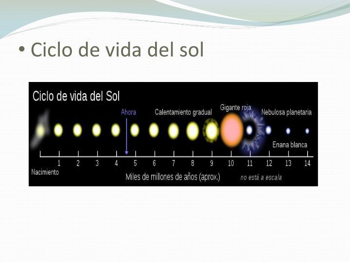 Ciclo de vida del sol