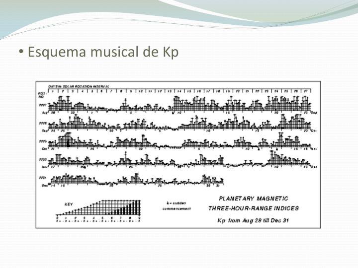 Esquema musical de Kp