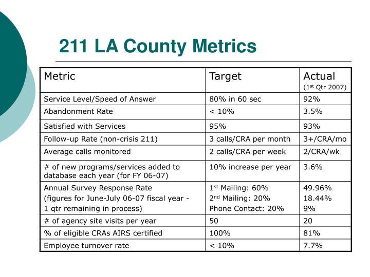 211 LA County Metrics