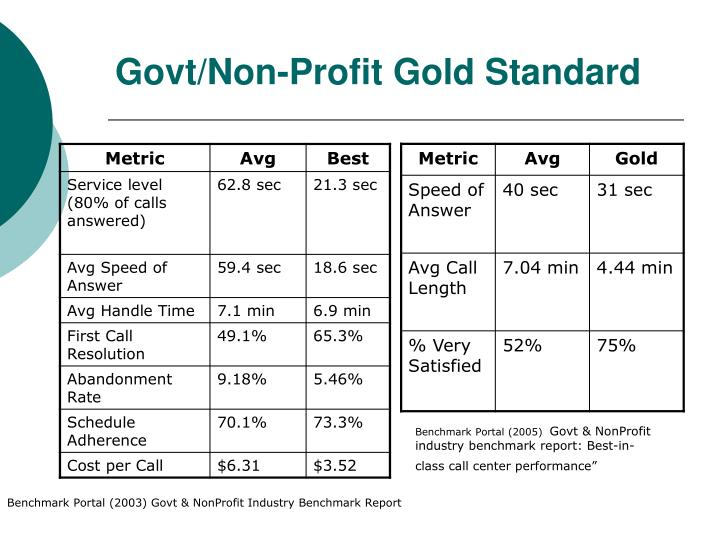 Govt/Non-Profit Gold Standard