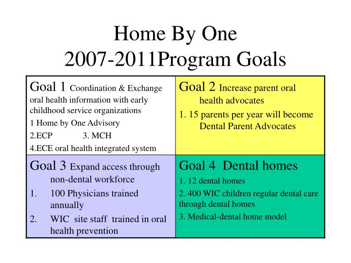 Home by one 2007 2011program goals