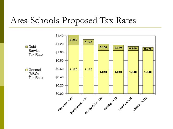 Area Schools Proposed Tax Rates