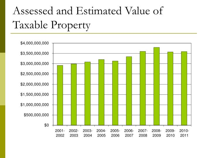 Assessed and estimated value of taxable property