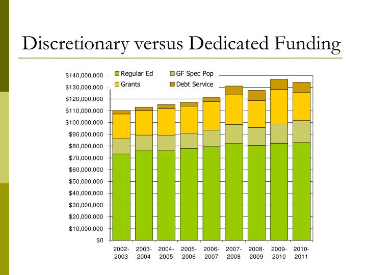 Discretionary versus Dedicated Funding