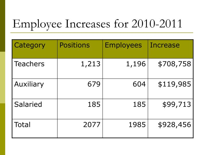 Employee Increases for 2010-2011