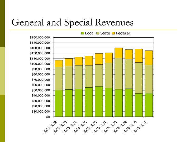 General and Special Revenues