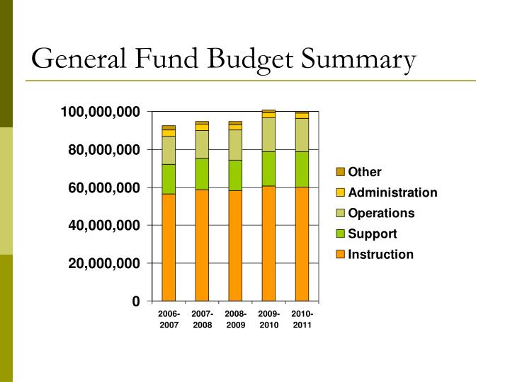 General Fund Budget Summary