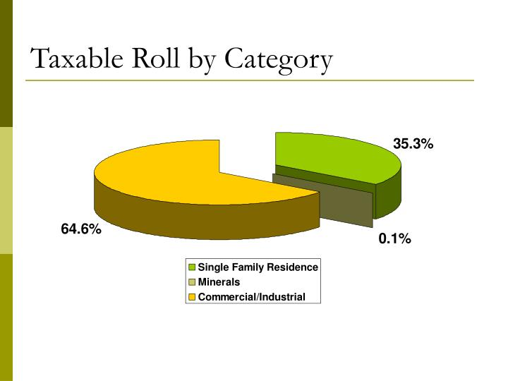 Taxable Roll by Category