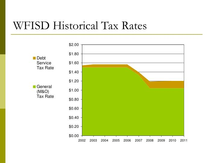 WFISD Historical Tax Rates