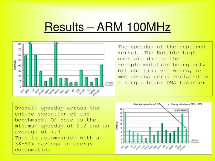 Results – ARM 100MHz