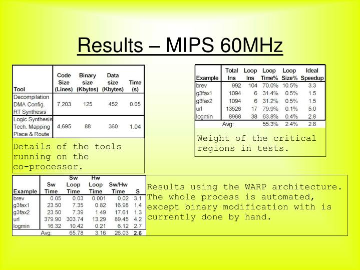 Results – MIPS 60MHz