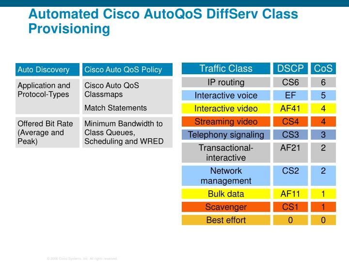 Automated Cisco AutoQoS DiffServ Class Provisioning