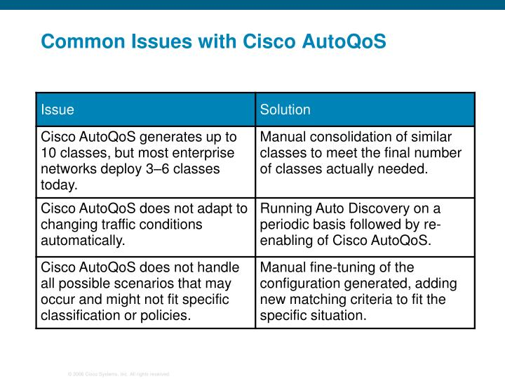 Common Issues with Cisco AutoQoS