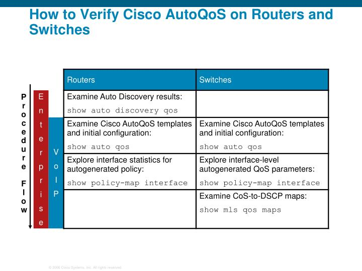 How to Verify Cisco AutoQoS on Routers and Switches