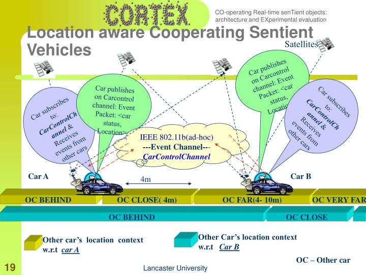 Location aware Cooperating Sentient Vehicles
