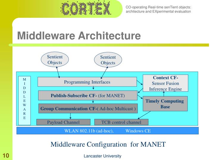 Middleware Architecture