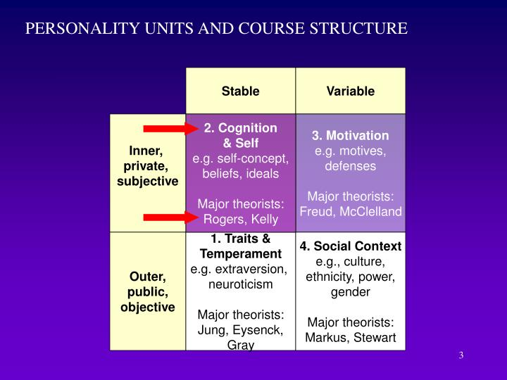 PERSONALITY UNITS AND COURSE STRUCTURE