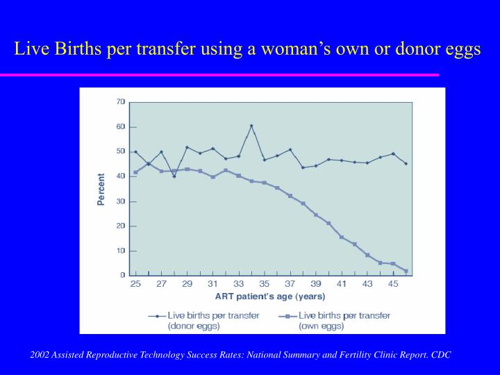 Live Births per transfer using a woman's own or donor eggs