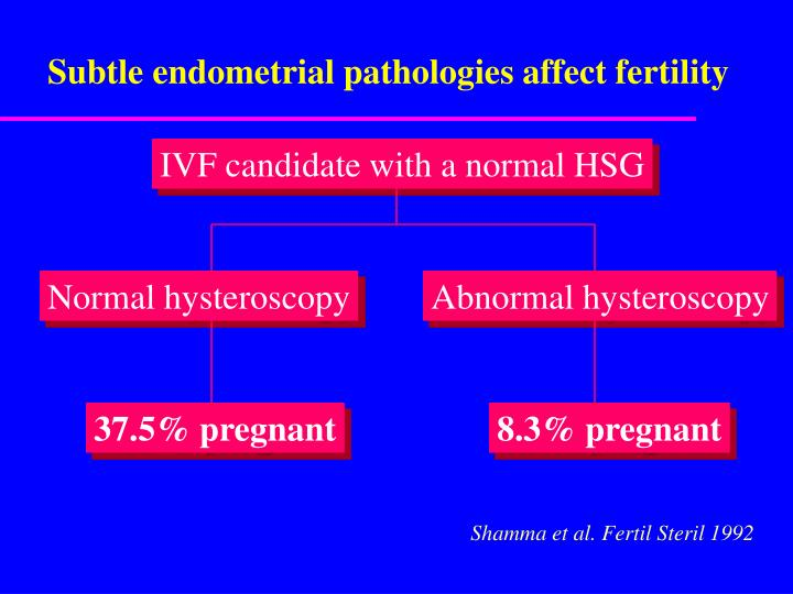 Subtle endometrial pathologies affect fertility
