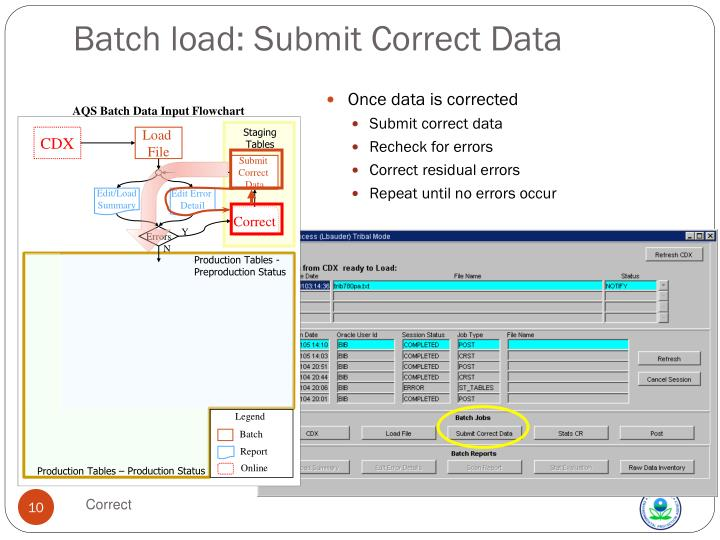 AQS Batch Data Input Flowchart