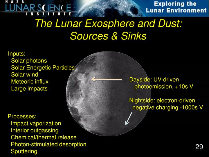 The Lunar Exosphere and Dust: