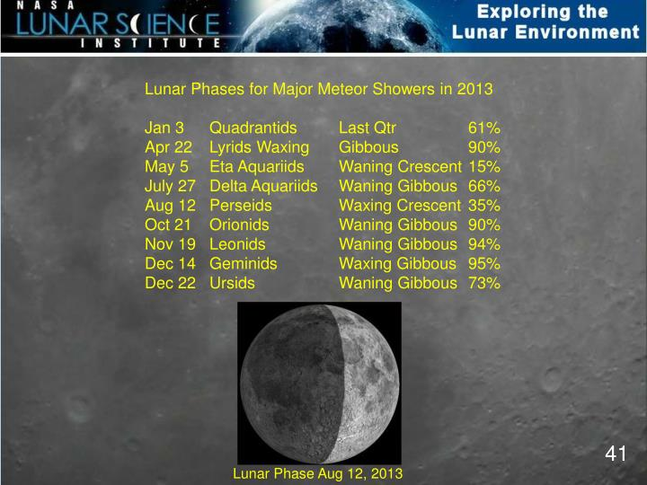 Lunar Phases for Major Meteor Showers in 2013