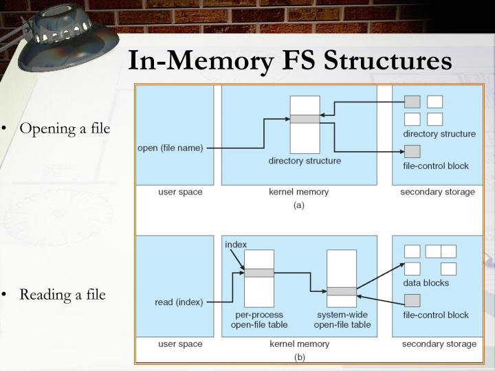 In-Memory FS Structures