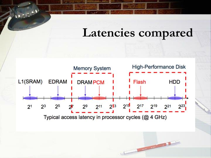 Latencies compared