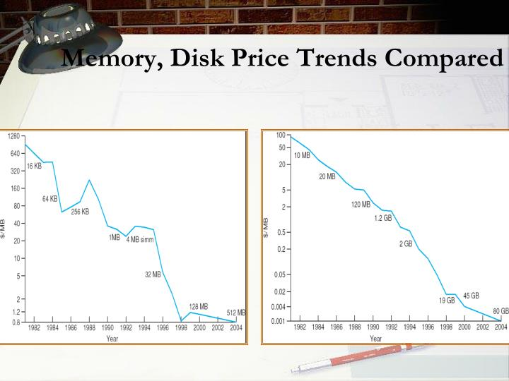 Memory, Disk Price Trends Compared