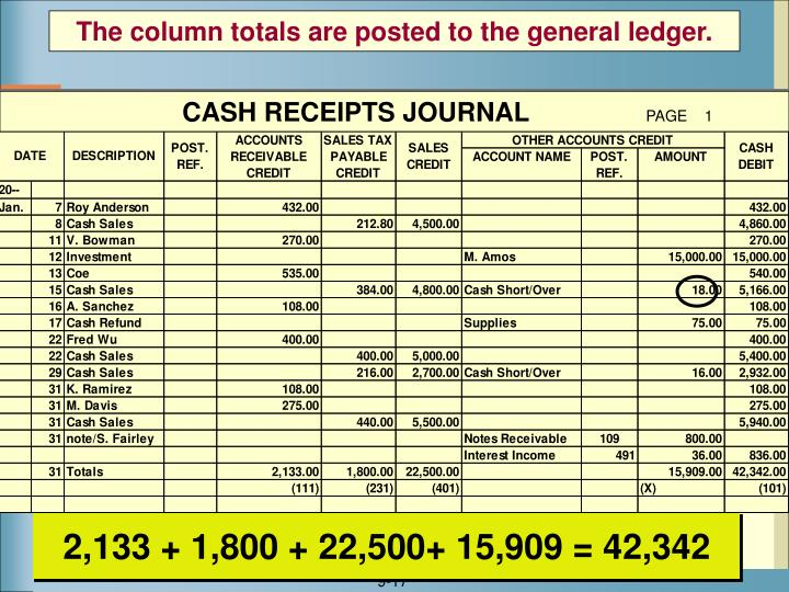 The column totals are posted to the general ledger.