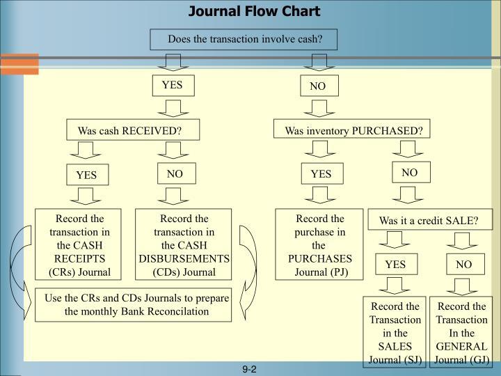Journal Flow Chart