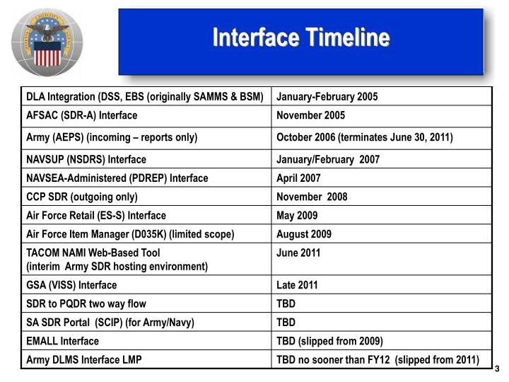 Interface timeline